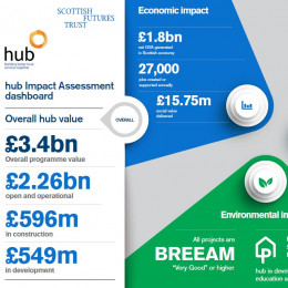 hub Programme delivers more than £2bn of community infrastructure supporting new schools, health centres and jobs